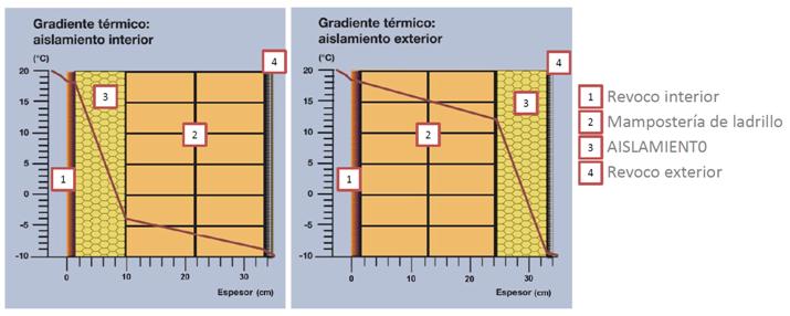 La disposici n del aislamiento thermocal for Aislamiento termico en fachadas por el interior